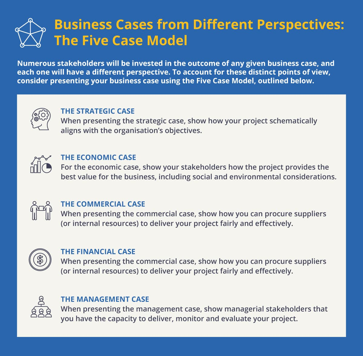 Business Cases from Different Perspectives: The Five Case Model