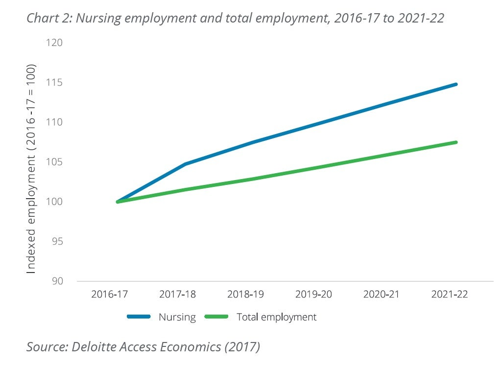 Nursing employment and total employment figures