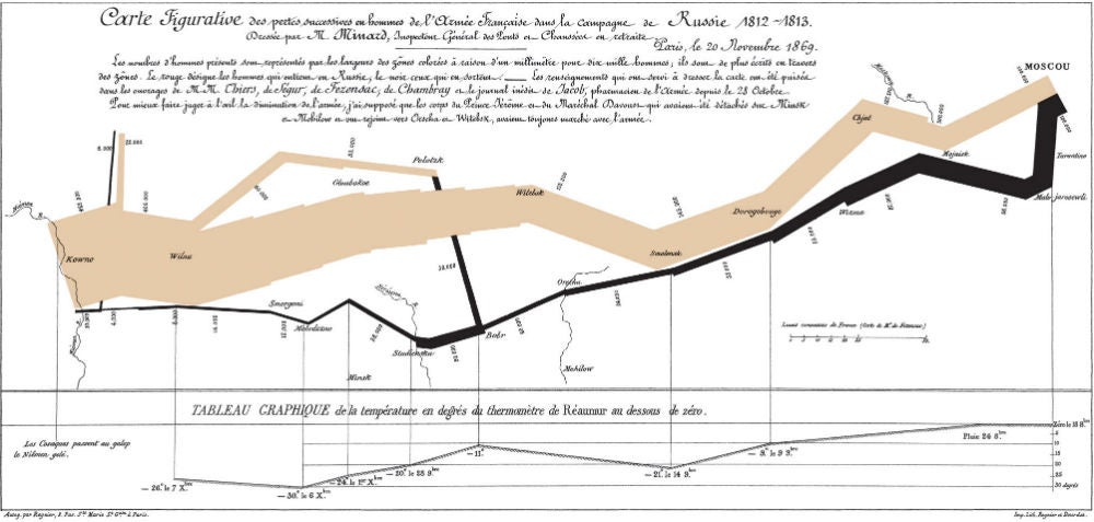 Eight iconic examples of data visualisation