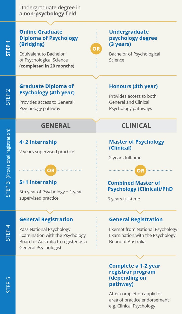 General and Clinical pathways to becoming a Registered Psychologist