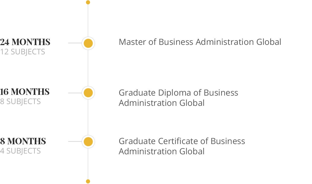Business nested qualification graph