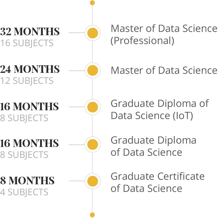Data Science nested qualification graph