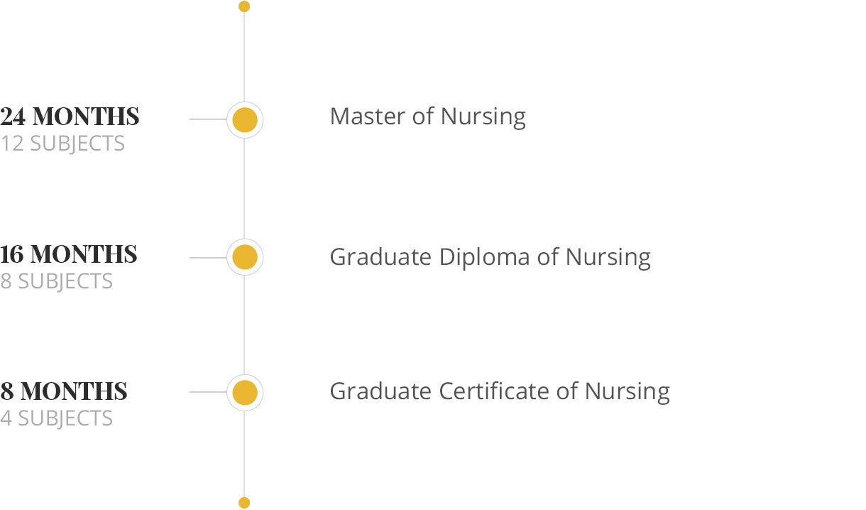 Nursing nested qualification graph